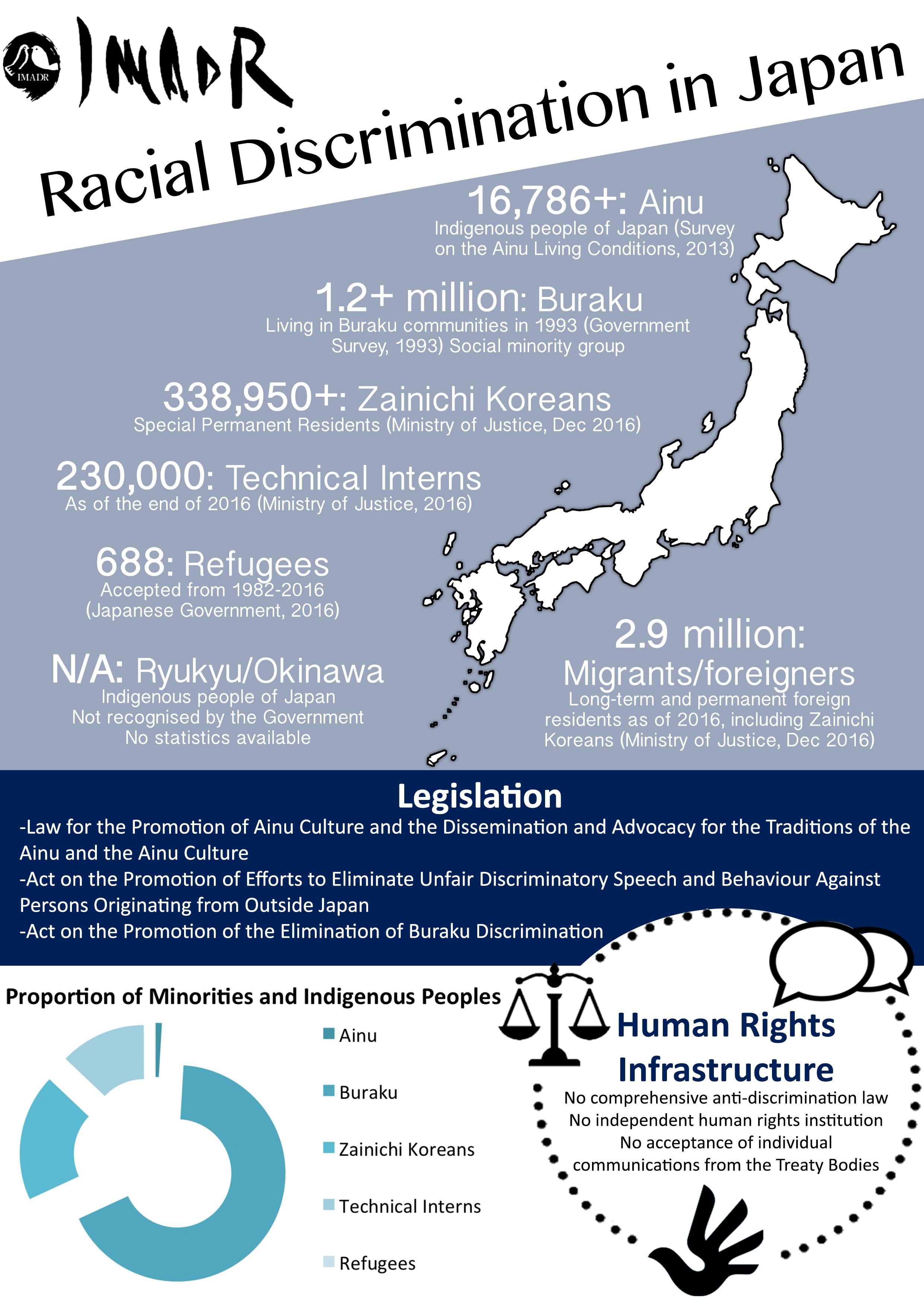 http://imadr.net/wordpress/wp-content/uploads/2017/10/UPR-Infographic.png